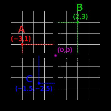 Sistem de coordonate